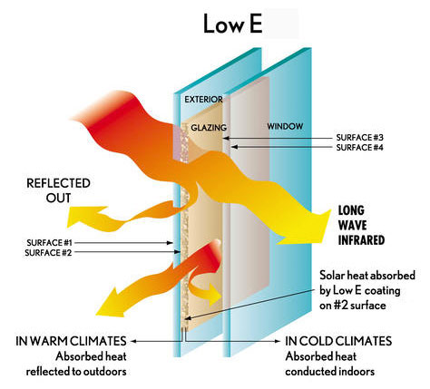 What is low e glass fred home improvement services dc for Low energy windows