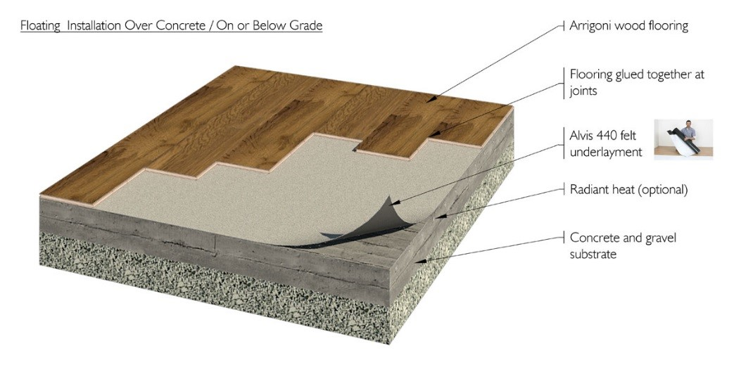 Ask Fred How Do I Install Wood Floor Below Grade Schedule Fred